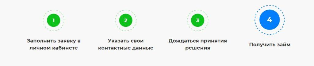 онлайн деньги без процентов