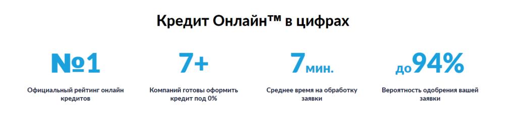 Кредит Онлайн - надежный сервис онлайн кредитов